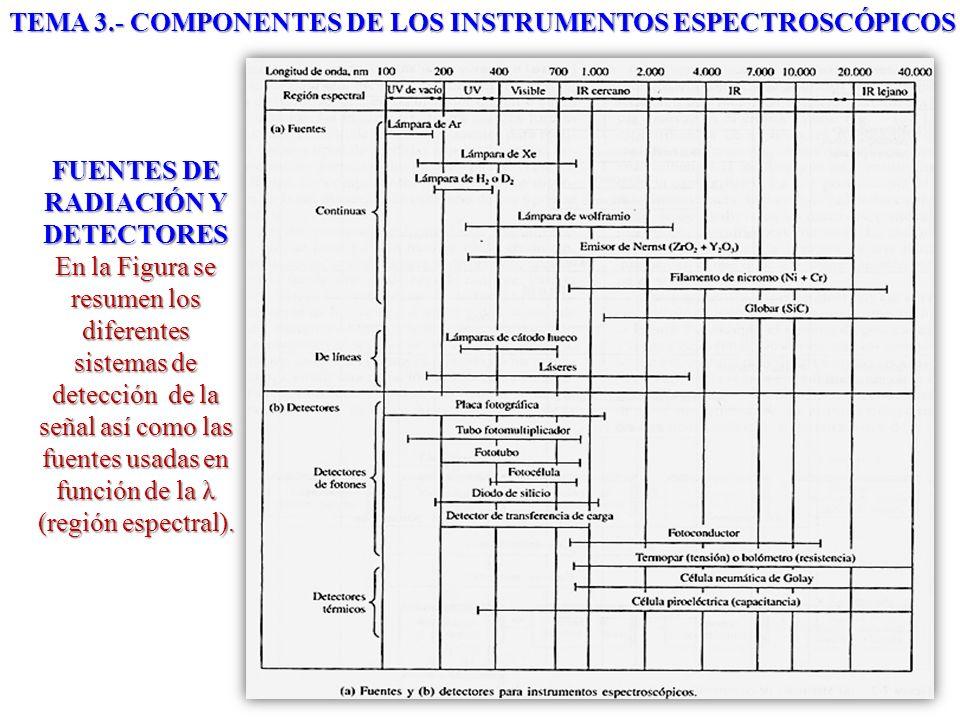 FUENTES DE RADIACIÓN Y DETECTORES En la Figura se resumen los diferentes sistemas de detección de la señal así como las fuentes usadas en función de l
