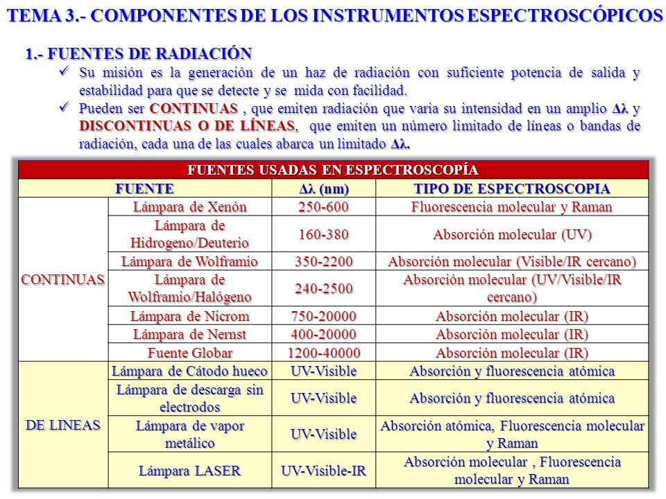 TEMA 3.- COMPONENTES DE LOS INSTRUMENTOS ESPECTROSCÓPICOS FOTODIODOS DE SILICIO Tipo n Tipo p