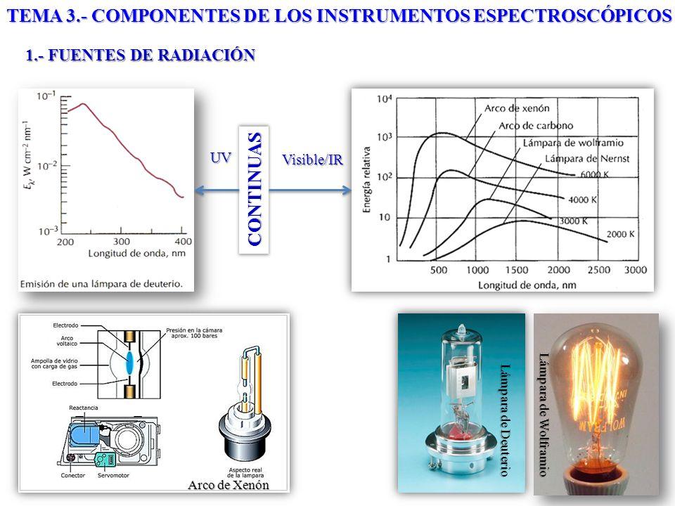 CONTINUAS UV Visible/IR Lámpara de Deuterio Arco de Xenón Lámpara de Wolframio 1.- FUENTES DE RADIACIÓN TEMA 3.- COMPONENTES DE LOS INSTRUMENTOS ESPEC