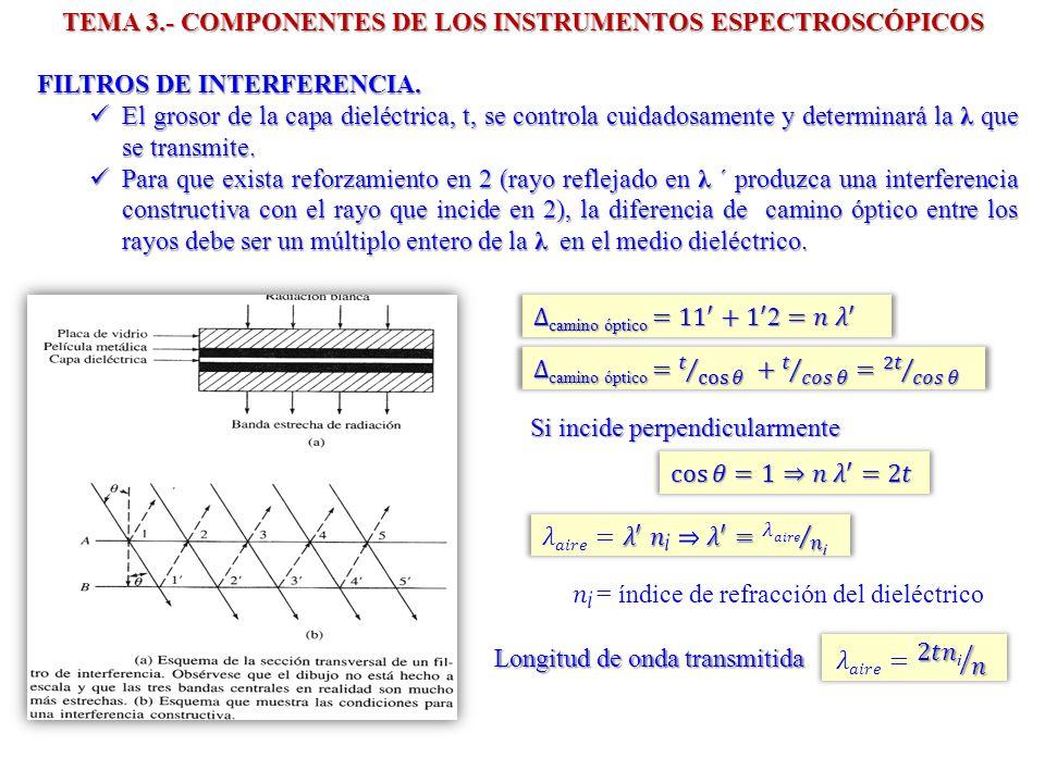 FILTROS DE INTERFERENCIA. El grosor de la capa dieléctrica, t, se controla cuidadosamente y determinará la λ que se transmite. El grosor de la capa di