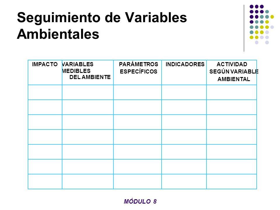 Seguimiento de Variables Ambientales IMPACTOVARIABLES MEDIBLES DEL AMBIENTE PARÁMETROS ESPECÍFICOS INDICADORESACTIVIDAD SEGÚN VARIABLE AMBIENTAL MÓDUL