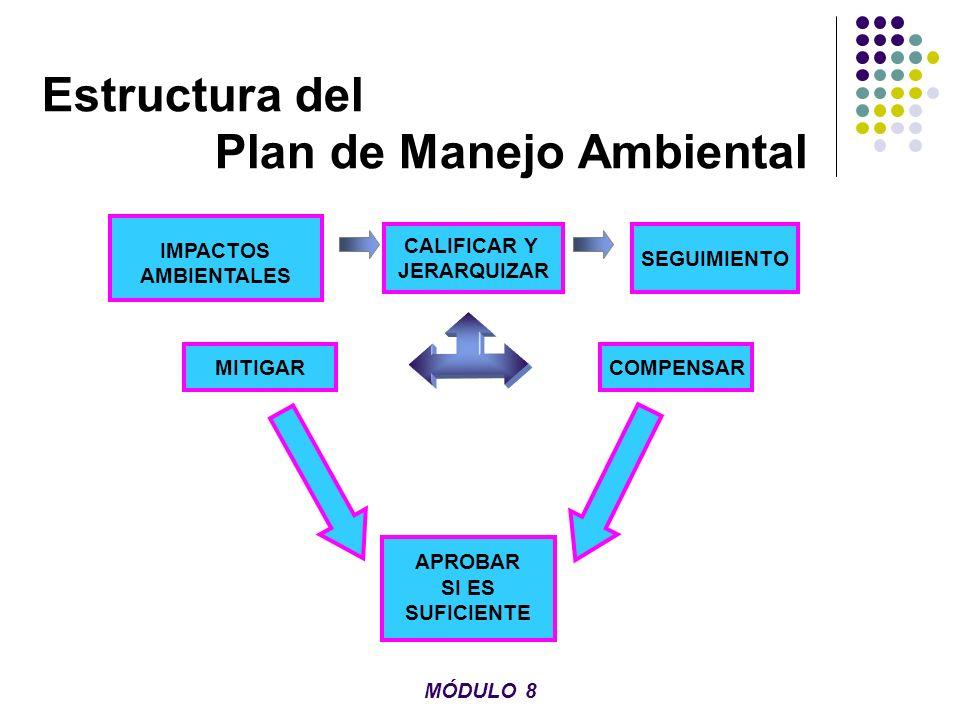Estructura del Plan de Manejo Ambiental IMPACTOS AMBIENTALES APROBAR SI ES SUFICIENTE CALIFICAR Y JERARQUIZAR SEGUIMIENTO COMPENSARMITIGAR MÓDULO 8