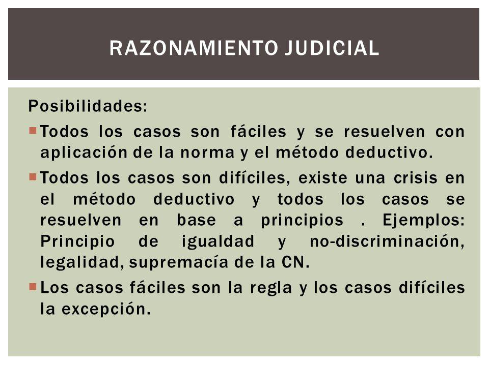 Posibilidades: Todos los casos son fáciles y se resuelven con aplicación de la norma y el método deductivo.