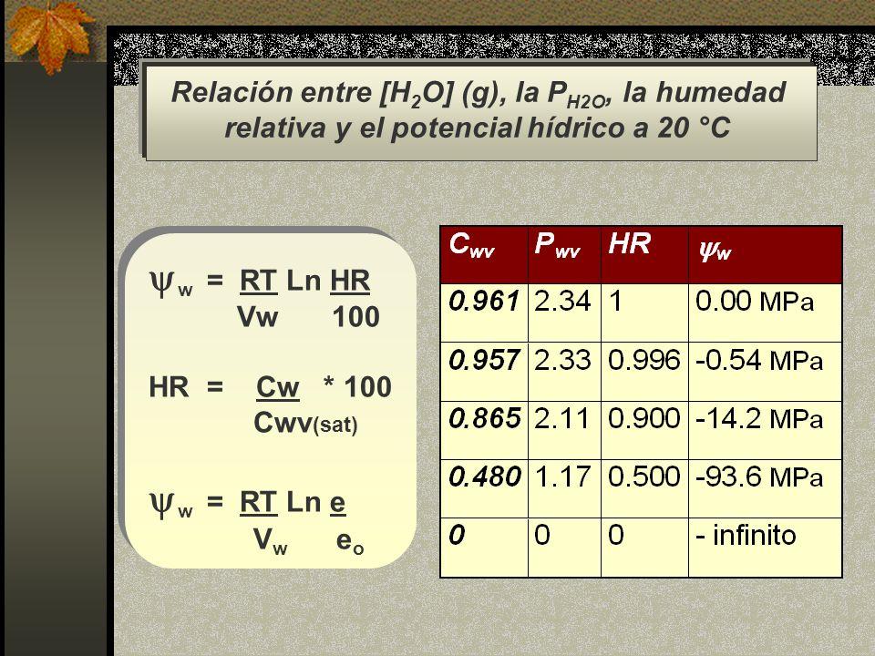 w = RT Ln HR Vw 100 HR = Cw * 100 Cwv (sat) w = RT Ln e V w e o w = RT Ln HR Vw 100 HR = Cw * 100 Cwv (sat) w = RT Ln e V w e o Relación entre [H 2 O]
