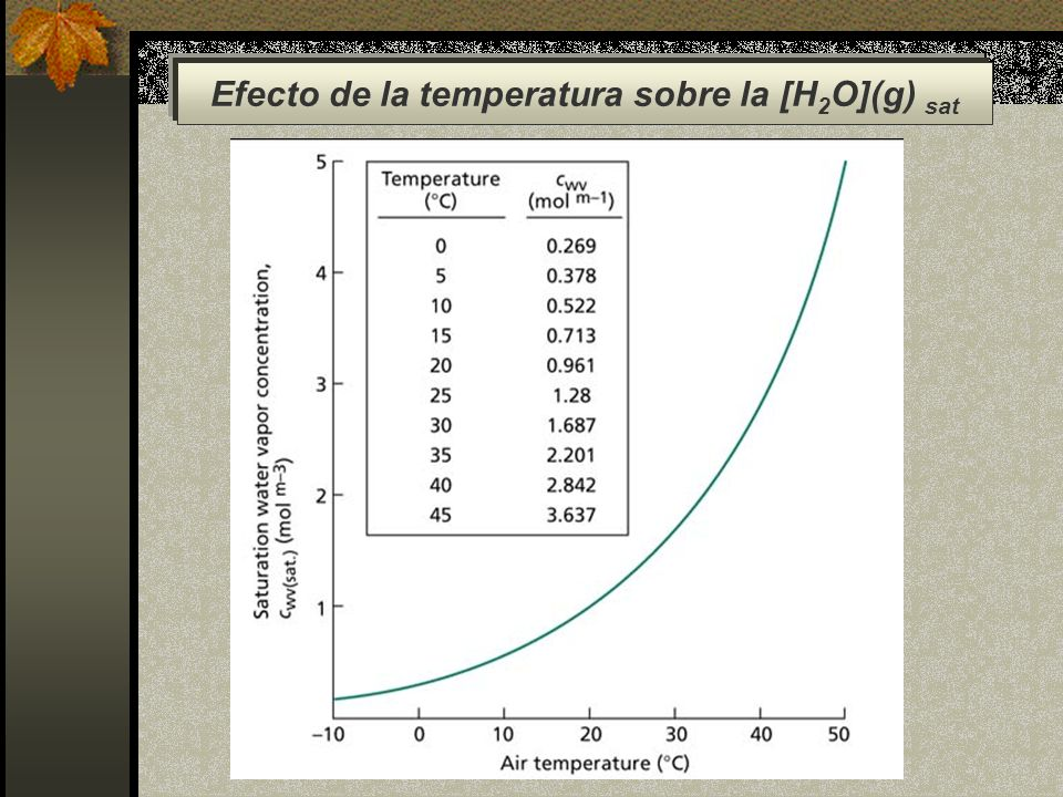 Efecto de la temperatura sobre la [H 2 O](g) sat