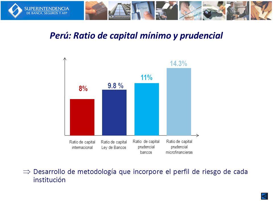 Perú: Ratio de capital mínimo y prudencial Desarrollo de metodología que incorpore el perfil de riesgo de cada institución 8% 9.8 % 11% 14.3% Ratio de