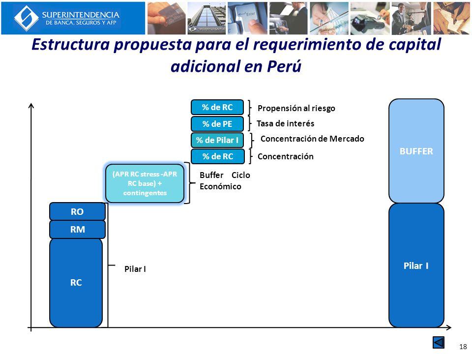 Estructura propuesta para el requerimiento de capital adicional en Perú RC % de RC Concentración % de Pilar I Concentración de Mercado (APR RC stress