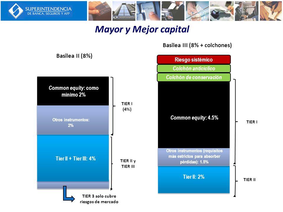 Basilea III (8% + colchones) Mayor y Mejor capital Basilea II (8%) TIER I (4%) TIER II y TIER III Common equity : 4.5% Otros instrumentos (requisitos