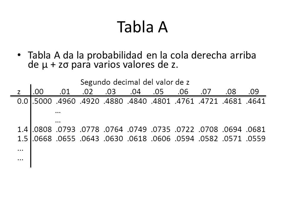 Tabla A Tabla A da la probabilidad en la cola derecha arriba de µ + zσ para varios valores de z. Segundo decimal del valor de z z.00.01.02.03.04.05.06