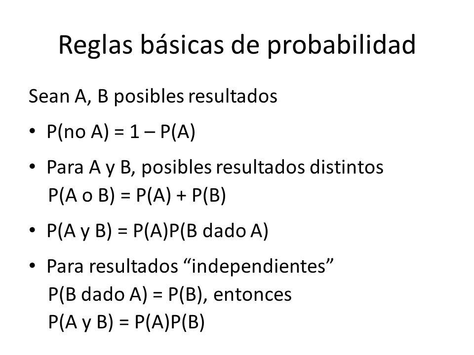 Reglas básicas de probabilidad Sean A, B posibles resultados P(no A) = 1 – P(A) Para A y B, posibles resultados distintos P(A o B) = P(A) + P(B) P(A y B) = P(A)P(B dado A) Para resultados independientes P(B dado A) = P(B), entonces P(A y B) = P(A)P(B)
