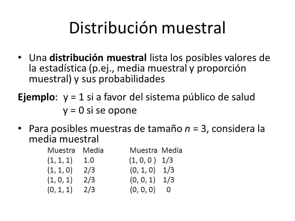 Distribución muestral Una distribución muestral lista los posibles valores de la estadística (p.ej., media muestral y proporción muestral) y sus probabilidades Ejemplo: y = 1 si a favor del sistema público de salud y = 0 si se opone Para posibles muestras de tamaño n = 3, considera la media muestral Muestra Media (1, 1, 1) 1.0 (1, 0, 0 ) 1/3 (1, 1, 0) 2/3 (0, 1, 0) 1/3 (1, 0, 1) 2/3 (0, 0, 1) 1/3 (0, 1, 1) 2/3 (0, 0, 0) 0