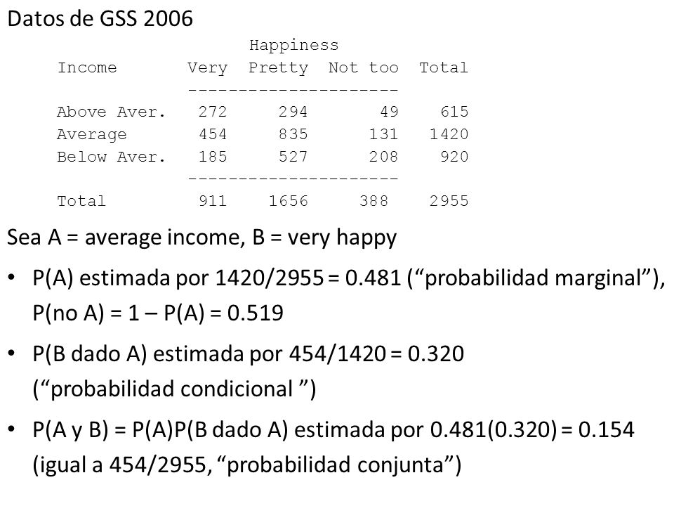 Datos de GSS 2006 Happiness Income Very Pretty Not too Total --------------------- Above Aver. 272 294 49 615 Average 454 835 131 1420 Below Aver. 185
