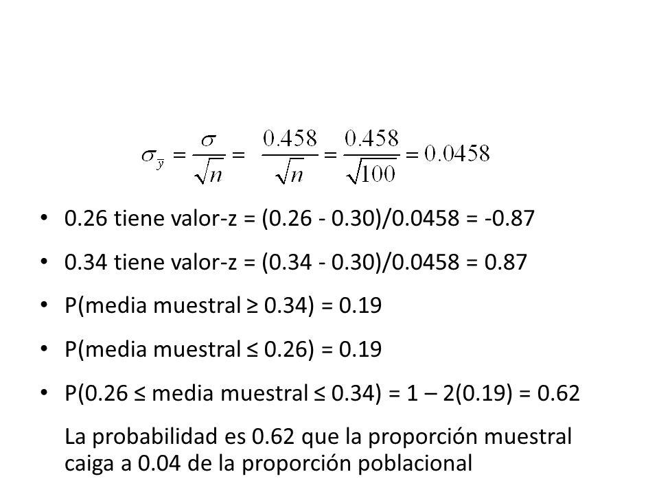 0.26 tiene valor-z = (0.26 - 0.30)/0.0458 = -0.87 0.34 tiene valor-z = (0.34 - 0.30)/0.0458 = 0.87 P(media muestral 0.34) = 0.19 P(media muestral 0.26) = 0.19 P(0.26 media muestral 0.34) = 1 – 2(0.19) = 0.62 La probabilidad es 0.62 que la proporción muestral caiga a 0.04 de la proporción poblacional