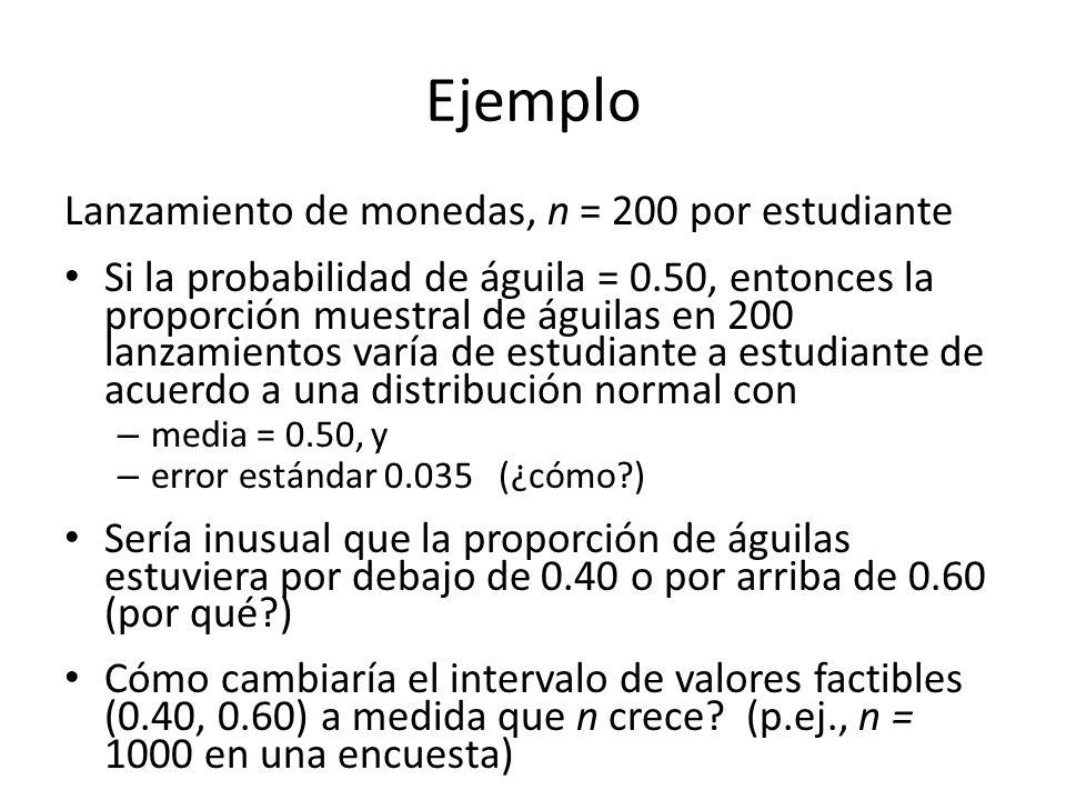 Ejemplo Lanzamiento de monedas, n = 200 por estudiante Si la probabilidad de águila = 0.50, entonces la proporción muestral de águilas en 200 lanzamientos varía de estudiante a estudiante de acuerdo a una distribución normal con – media = 0.50, y – error estándar 0.035 (¿cómo?) Sería inusual que la proporción de águilas estuviera por debajo de 0.40 o por arriba de 0.60 (por qué?) Cómo cambiaría el intervalo de valores factibles (0.40, 0.60) a medida que n crece.