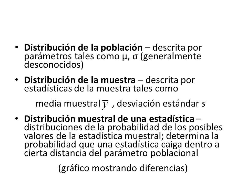 Distribución de la población – descrita por parámetros tales como µ, σ (generalmente desconocidos) Distribución de la muestra – descrita por estadísticas de la muestra tales como media muestral, desviación estándar s Distribución muestral de una estadística – distribuciones de la probabilidad de los posibles valores de la estadística muestral; determina la probabilidad que una estadística caiga dentro a cierta distancia del parámetro poblacional (gráfico mostrando diferencias)