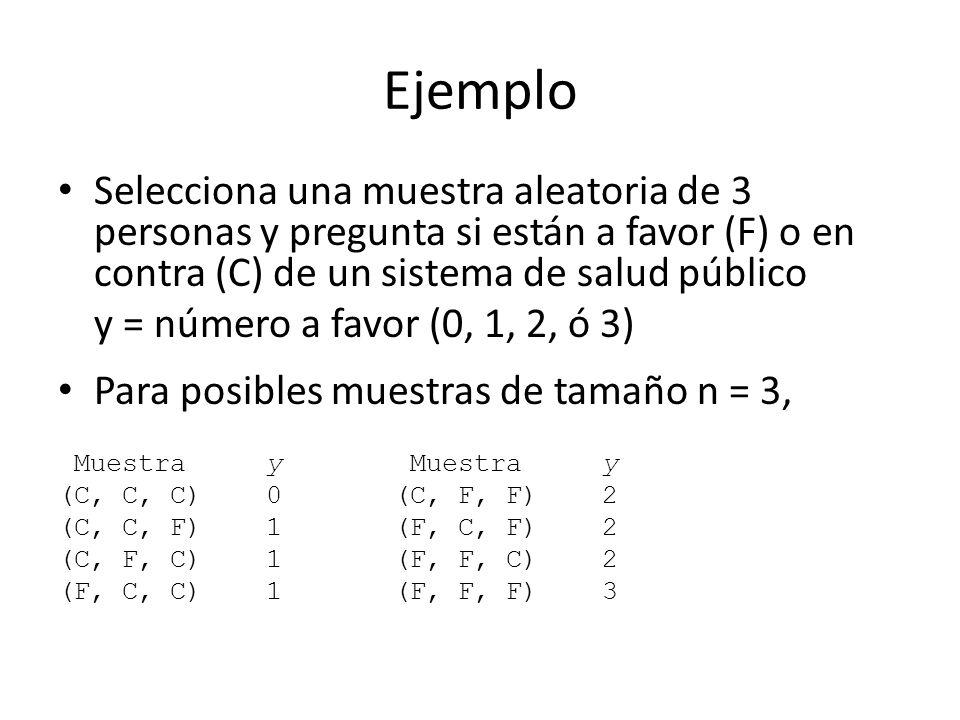 Ejemplo Selecciona una muestra aleatoria de 3 personas y pregunta si están a favor (F) o en contra (C) de un sistema de salud público y = número a favor (0, 1, 2, ó 3) Para posibles muestras de tamaño n = 3, Muestra y Muestra y (C, C, C) 0 (C, F, F) 2 (C, C, F) 1 (F, C, F) 2 (C, F, C) 1 (F, F, C) 2 (F, C, C) 1 (F, F, F) 3