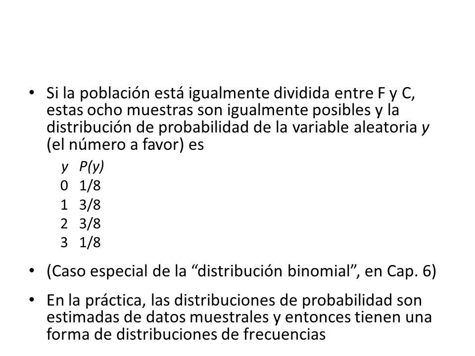 Si la población está igualmente dividida entre F y C, estas ocho muestras son igualmente posibles y la distribución de probabilidad de la variable aleatoria y (el número a favor) es y P(y) 0 1/8 1 3/8 2 3/8 3 1/8 (Caso especial de la distribución binomial, en Cap.