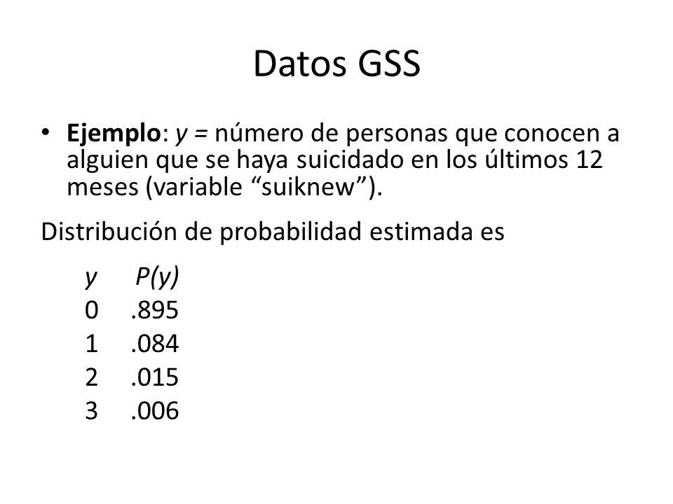 Datos GSS Ejemplo: y = número de personas que conocen a alguien que se haya suicidado en los últimos 12 meses (variable suiknew). Distribución de prob