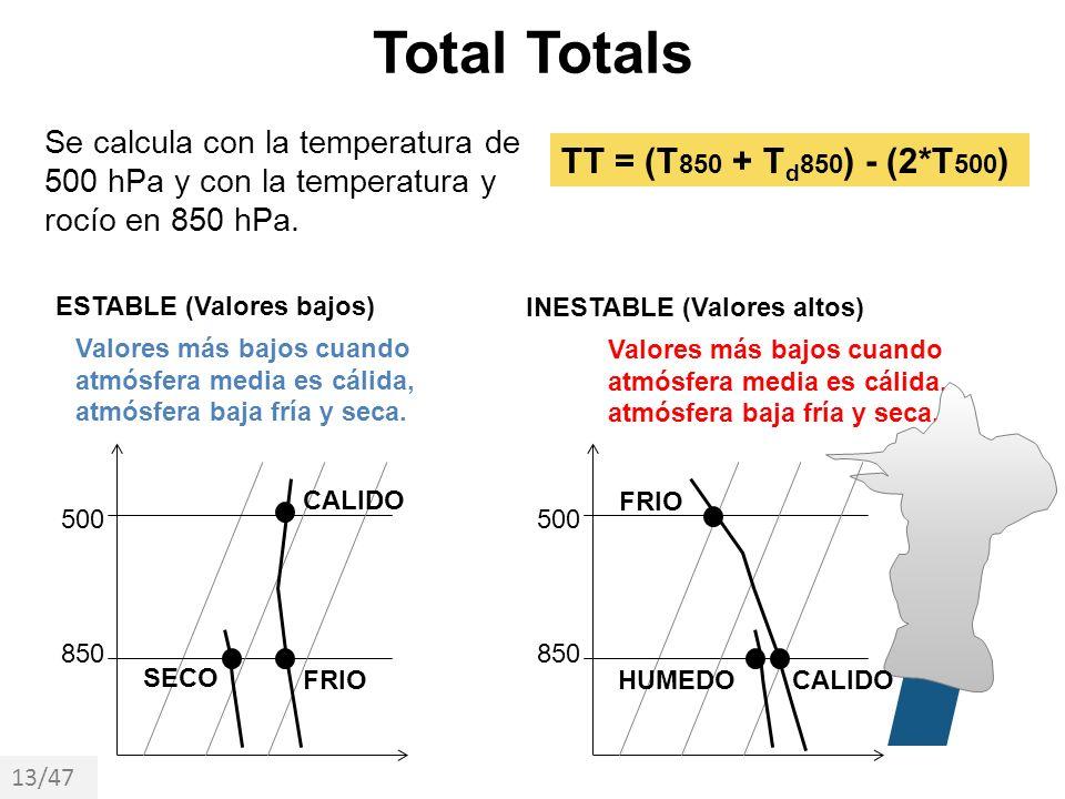 Total Totals Se calcula con la temperatura de 500 hPa y con la temperatura y rocío en 850 hPa. 13/47 ESTABLE (Valores bajos) 850 500 CALIDO FRIO SECO