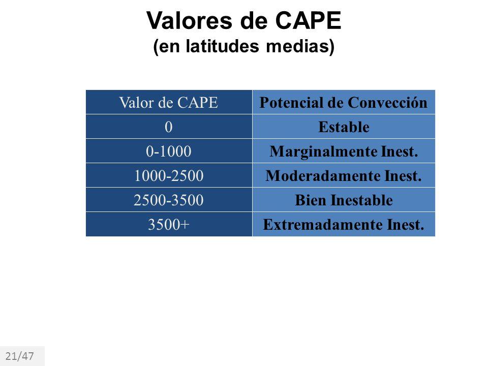 Valores de CAPE (en latitudes medias) Valor de CAPEPotencial de Convección 0 0-1000 1000-2500 2500-3500 3500+ Estable Marginalmente Inest. Moderadamen