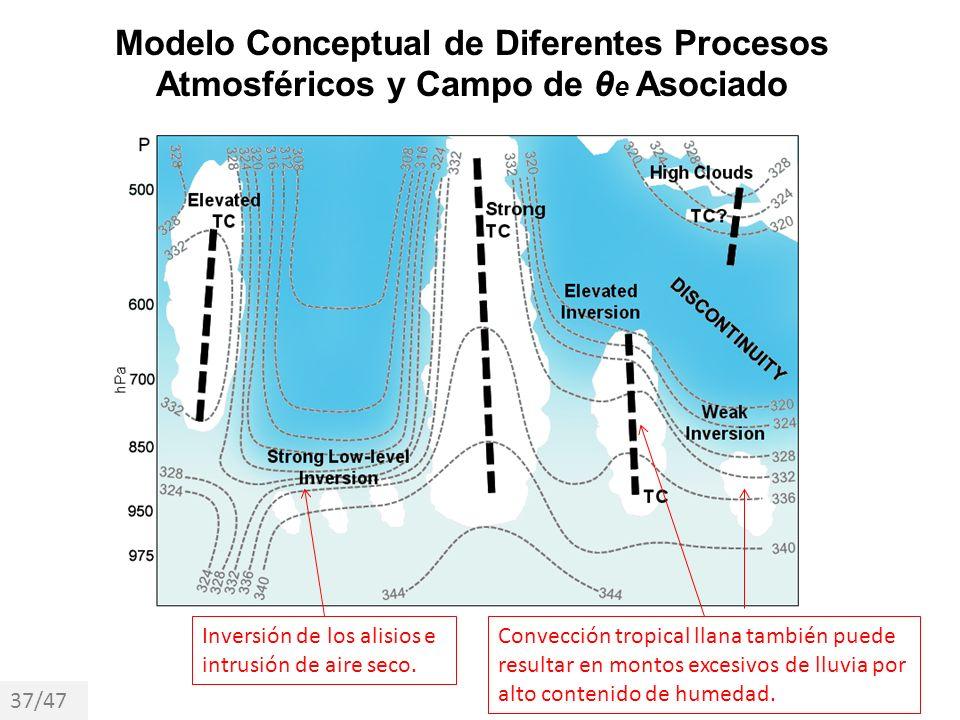 Modelo Conceptual de Diferentes Procesos Atmosféricos y Campo de θ e Asociado Inversión de los alisios e intrusión de aire seco. Convección tropical l