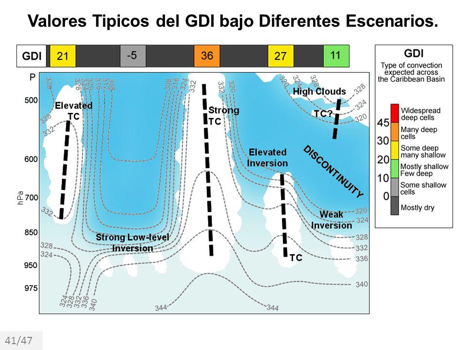 Valores Tipicos del GDI bajo Diferentes Escenarios. 41/47