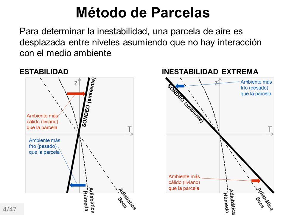 Método de Parcelas Para determinar la inestabilidad, una parcela de aire es desplazada entre niveles asumiendo que no hay interacción con el medio amb