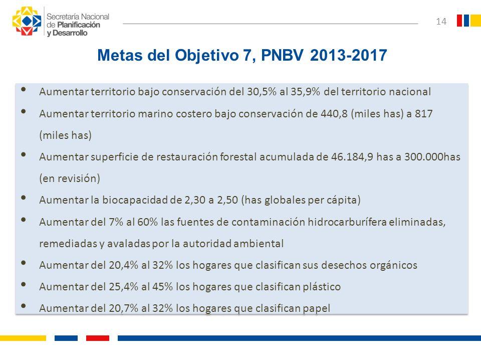 14 Aumentar territorio bajo conservación del 30,5% al 35,9% del territorio nacional Aumentar territorio marino costero bajo conservación de 440,8 (mil