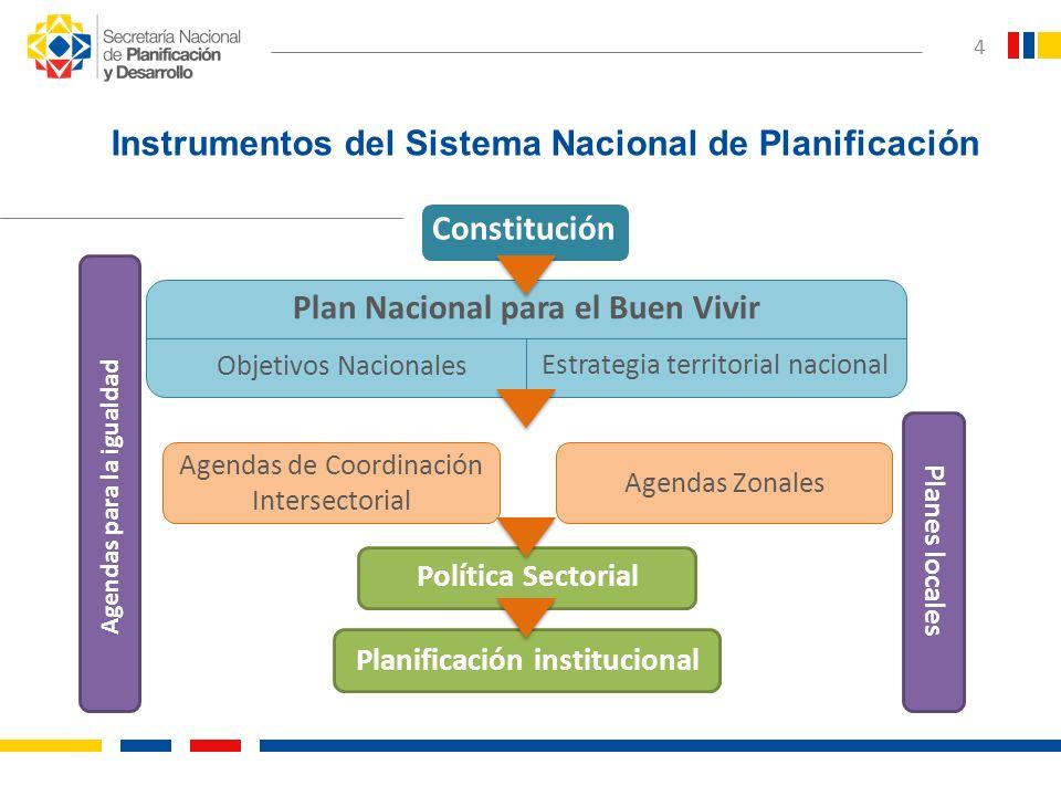 4 Constitución Plan Nacional para el Buen Vivir Objetivos Nacionales Estrategia territorial nacional Agendas de Coordinación Intersectorial Agendas Zo