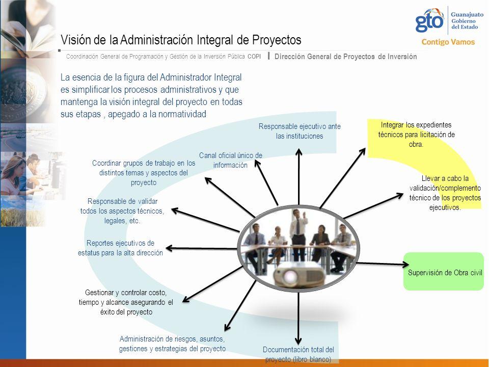 Coordinación General de Programación y Gestión de la Inversión Pública COPI Dirección General de Proyectos de Inversión Responsable ejecutivo ante las