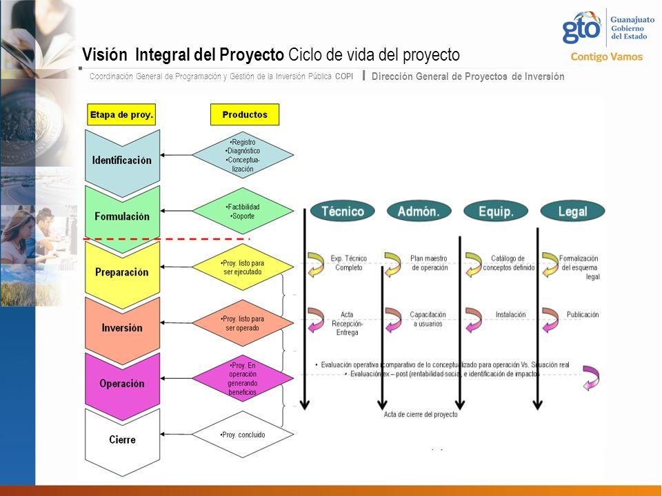 Coordinación General de Programación y Gestión de la Inversión Pública COPI Dirección General de Proyectos de Inversión Visión Integral del Proyecto Ciclo de vida del proyecto