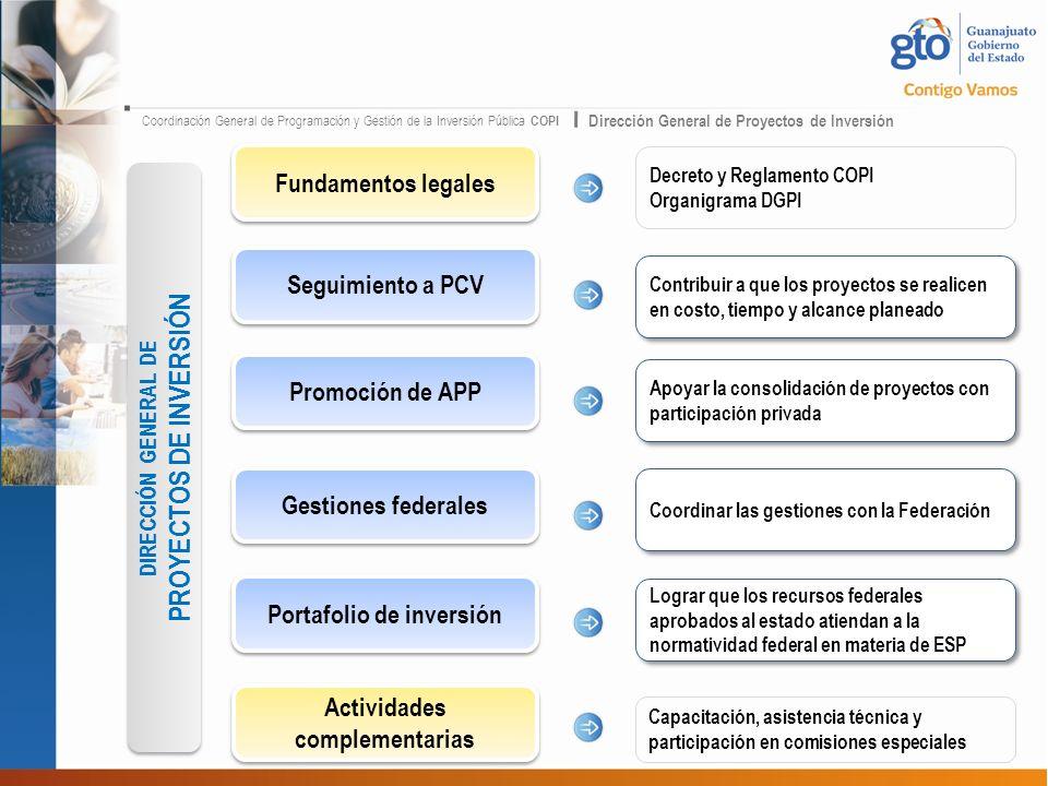 Coordinación General de Programación y Gestión de la Inversión Pública COPI Dirección General de Proyectos de Inversión DIRECCIÓN GENERAL DE PROYECTOS DE INVERSIÓN DIRECCIÓN GENERAL DE PROYECTOS DE INVERSIÓN Seguimiento a PCV Promoción de APP Gestiones federales Portafolio de inversión Actividades complementarias Contribuir a que los proyectos se realicen en costo, tiempo y alcance planeado Apoyar la consolidación de proyectos con participación privada Coordinar las gestiones con la Federación Lograr que los recursos federales aprobados al estado atiendan a la normatividad federal en materia de ESP Capacitación, asistencia técnica y participación en comisiones especiales Fundamentos legales Decreto y Reglamento COPI Organigrama DGPI