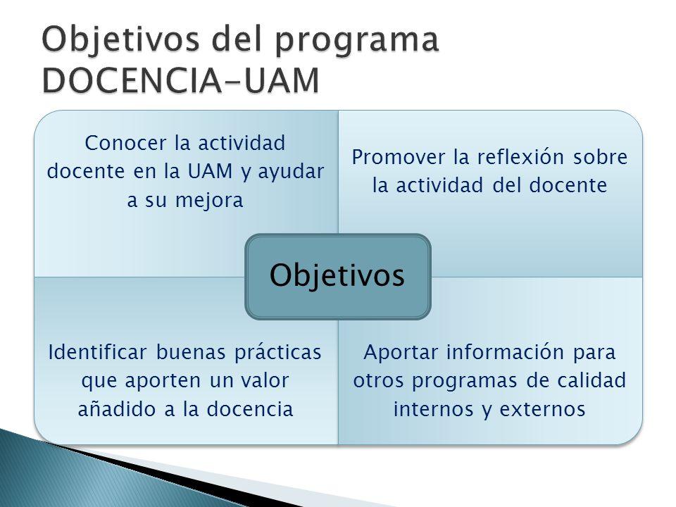 Conocer la actividad docente en la UAM y ayudar a su mejora Promover la reflexión sobre la actividad del docente Identificar buenas prácticas que aporten un valor añadido a la docencia Aportar información para otros programas de calidad internos y externos Objetivos