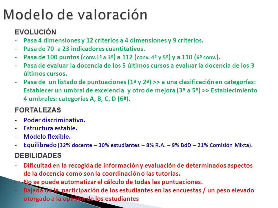 EVOLUCIÓN -Pasa 4 dimensiones y 12 criterios a 4 dimensiones y 9 criterios.