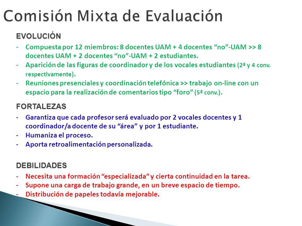EVOLUCIÓN -Compuesta por 12 miembros: 8 docentes UAM + 4 docentes no-UAM >> 8 docentes UAM + 2 docentes no-UAM + 2 estudiantes.