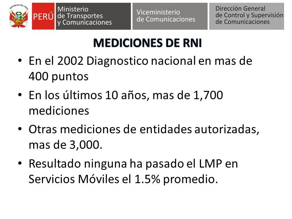 En el 2002 Diagnostico nacional en mas de 400 puntos En los últimos 10 años, mas de 1,700 mediciones Otras mediciones de entidades autorizadas, mas de