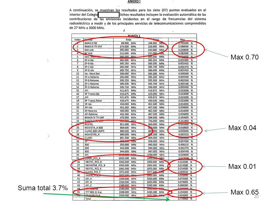 20 Max 0.70 Max 0.04 Max 0.01 Max 0.65 Suma total 3.7%
