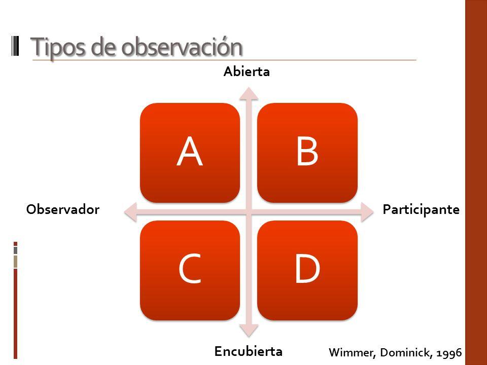 Tipos de observación ABCD Abierta Encubierta ObservadorParticipante Wimmer, Dominick, 1996