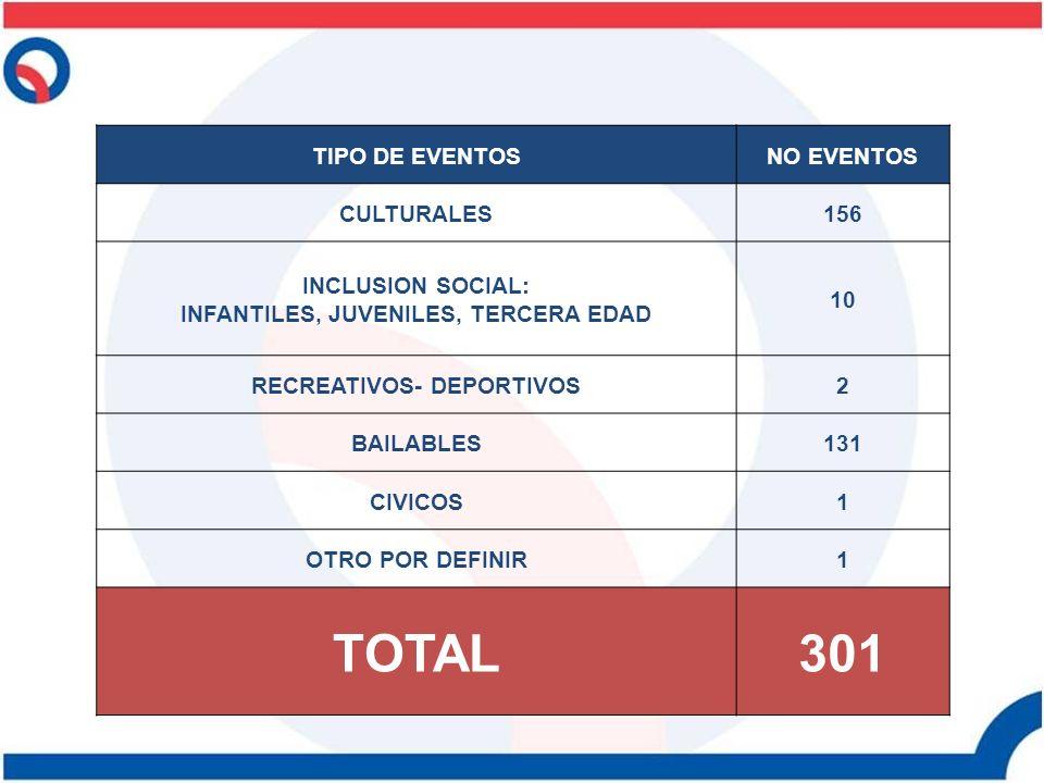 TIPO DE EVENTOSNO EVENTOS CULTURALES156 INCLUSION SOCIAL: INFANTILES, JUVENILES, TERCERA EDAD 10 RECREATIVOS- DEPORTIVOS2 BAILABLES131 CIVICOS1 OTRO P