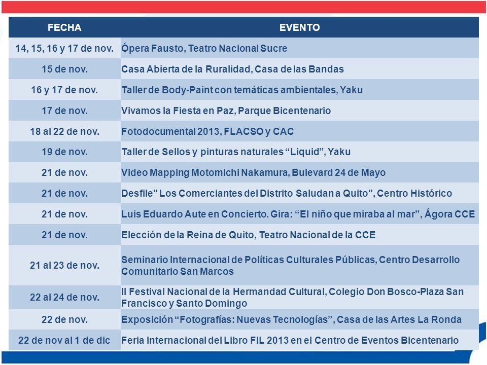 FECHAEVENTO 23 de nov.VII Torneo de Karate OKT-2013, Coliseo General Rumiñahui 23 de nov.