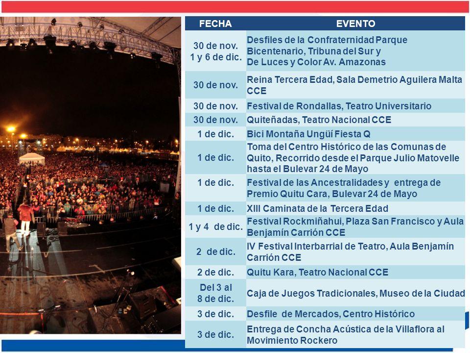 FECHAEVENTO 3 de dic.Festival del Requinto Homenaje a Homero Hidrobo Teatro México 3 y 4 de dic.Grupo de Títeres de Taiwán, Sala Demetrio Aguilera CCE, y Teatro México 3, 4 y 5 de dic.