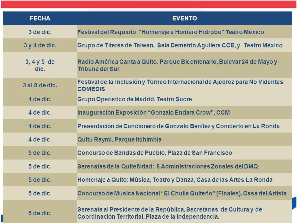 FECHAEVENTO 5 y 6 de dic.Fiesta del Agua: Blues Project en el Yaku 5 y 6 de dic.Feria Quitumbe.
