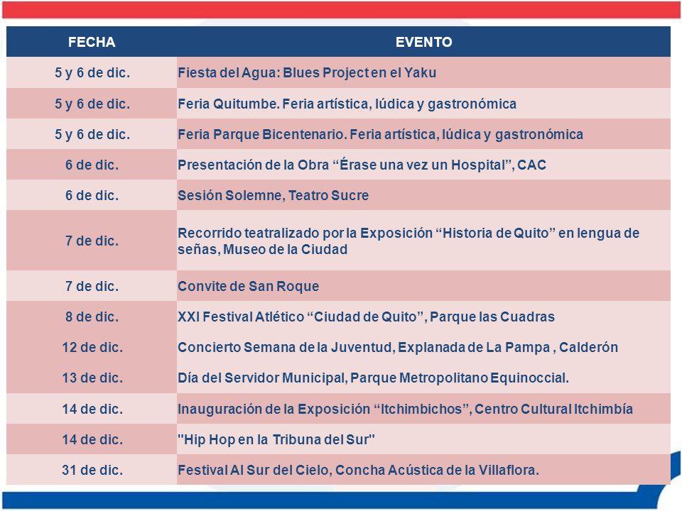 FECHAEVENTO 5 y 6 de dic.Fiesta del Agua: Blues Project en el Yaku 5 y 6 de dic.Feria Quitumbe. Feria artística, lúdica y gastronómica 5 y 6 de dic.Fe