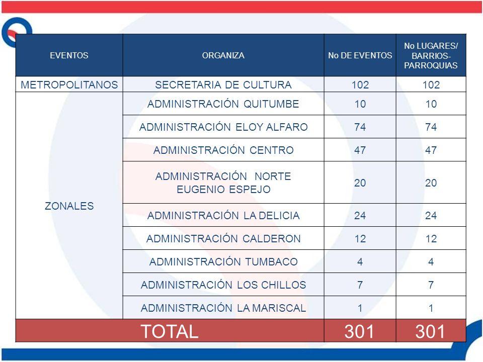 TIPO DE EVENTOSNO EVENTOS CULTURALES156 INCLUSION SOCIAL: INFANTILES, JUVENILES, TERCERA EDAD 10 RECREATIVOS- DEPORTIVOS2 BAILABLES131 CIVICOS1 OTRO POR DEFINIR1 TOTAL301