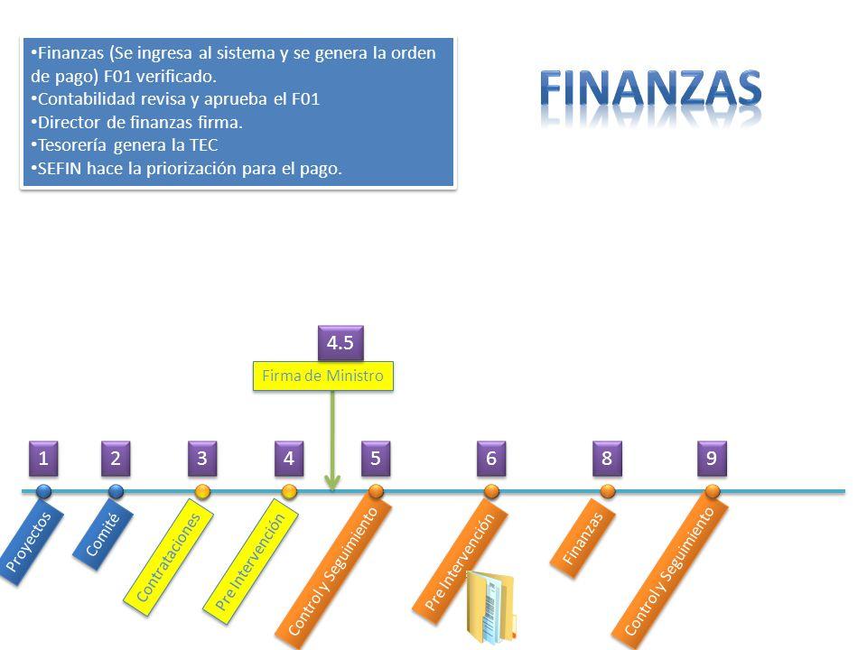 Proyectos Comité Contrataciones Pre Intervención Control y Seguimiento Pre Intervención Finanzas Control y Seguimiento Finanzas (Se ingresa al sistema
