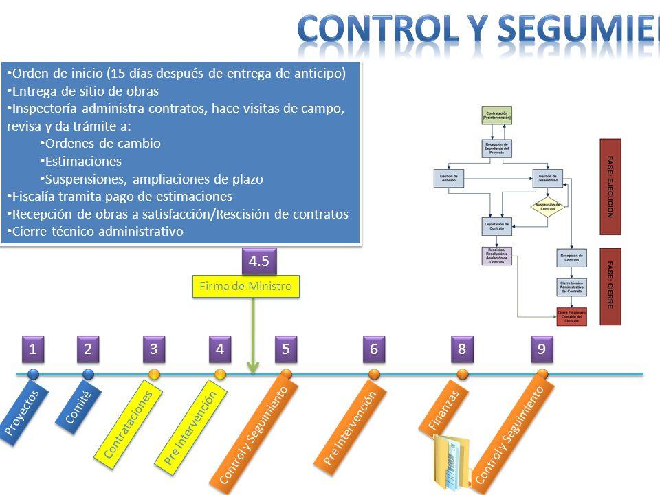 Proyectos Comité Contrataciones Pre Intervención Control y Seguimiento Pre Intervención Finanzas Control y Seguimiento Orden de inicio (15 días despué