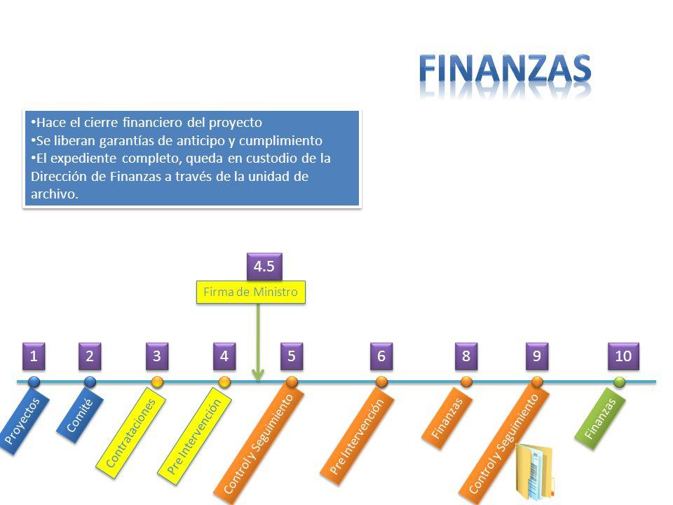 Proyectos Comité Contrataciones Pre Intervención Control y Seguimiento Pre Intervención Finanzas Control y Seguimiento Hace el cierre financiero del p