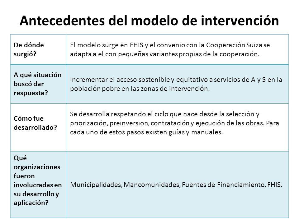 Antecedentes del modelo de intervención De dónde surgió? El modelo surge en FHIS y el convenio con la Cooperación Suiza se adapta a el con pequeñas va