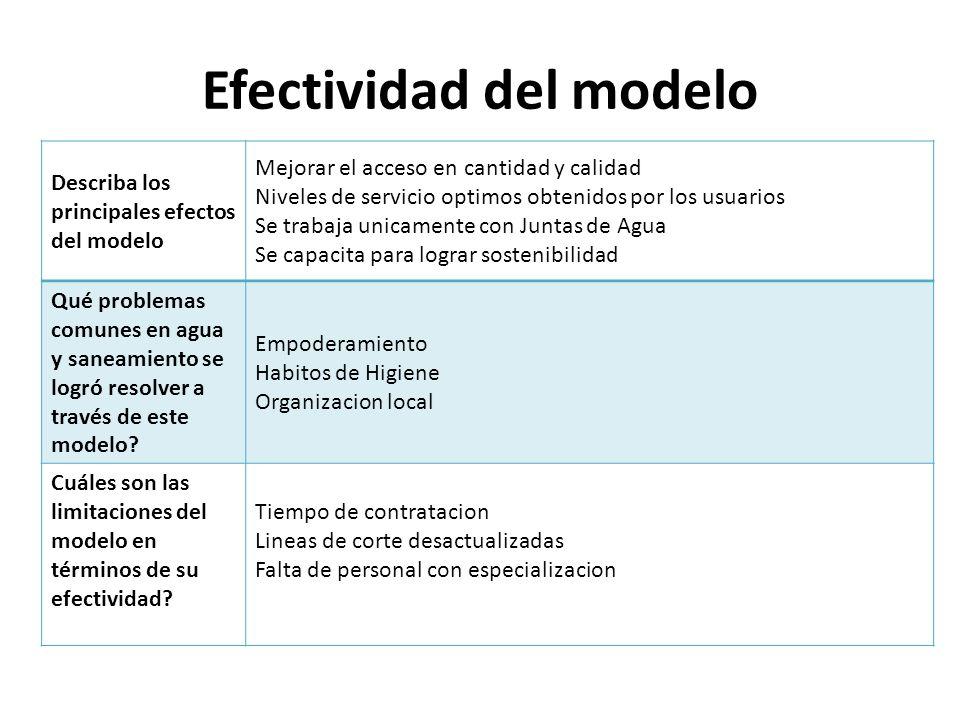 Efectividad del modelo Describa los principales efectos del modelo Mejorar el acceso en cantidad y calidad Niveles de servicio optimos obtenidos por l