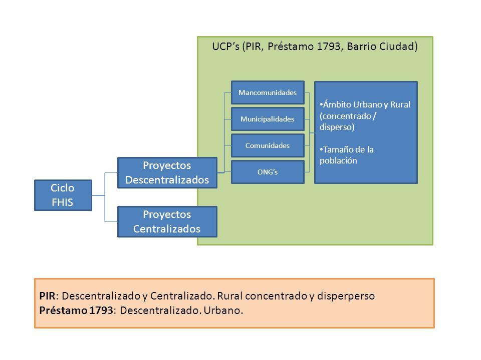 UCPs (PIR, Préstamo 1793, Barrio Ciudad) Ciclo FHIS Proyectos Descentralizados Proyectos Centralizados Mancomunidades Municipalidades Comunidades ONGs